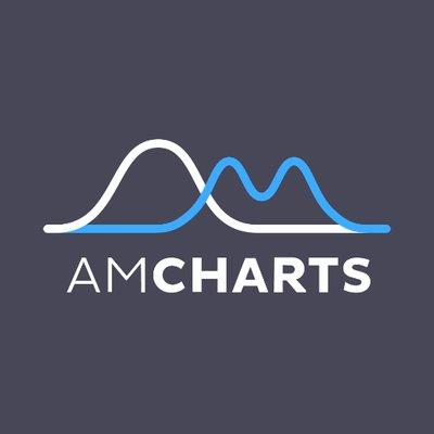 Amcharts amcharts twitter