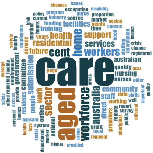 Aged Care Workforce