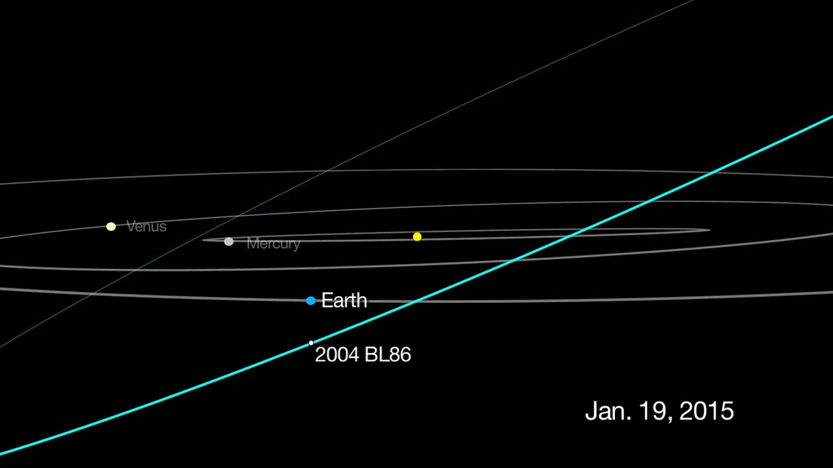 Don't Panic, Just Look: Asteroid 2004 BL86 Will Fly Past Us