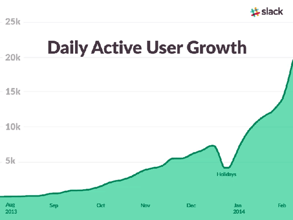 This GIF is insane. Showing Slack growth over time. http://t.co/LMOxV5lljA