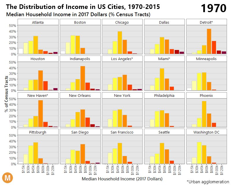 Collapse of middle class bellcurve distribution in 15 US cities https://t.co/POVHfTl9vC