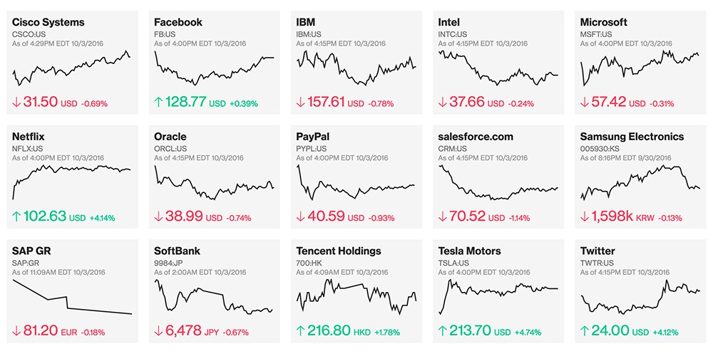 Bloomberg Technology On Twitter Get The Most Up To Date Stats Worlds Influential Tech Companies Tco GS6vtNp7cZ