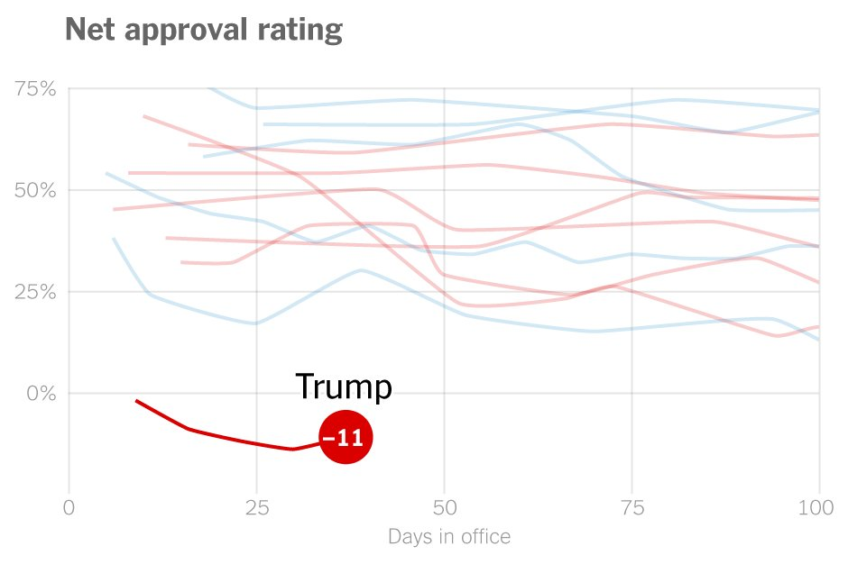 How Trump's approval rating compares with previous presidents' https://t.co/MVKya5Xl0T https://t.co/xdBPmH0M3M