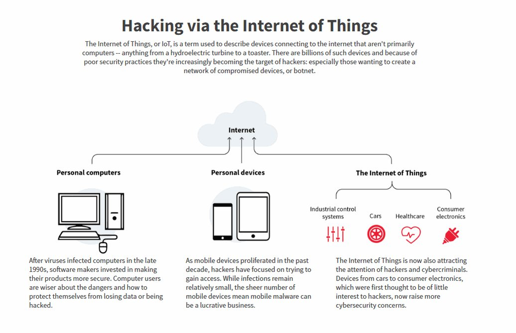 Hacking via the Internet of Things