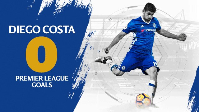 And that's @diegocosta's 50th Premier League goal for the Blues! #CHES...
