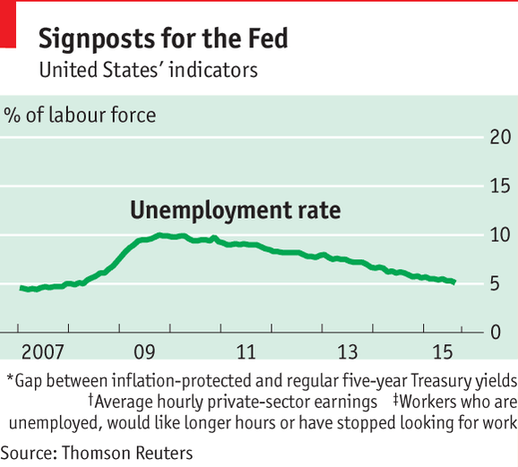 Hey Fed, stay put. http://t.co/qRdcHBrki2 http://t.co/Mpfr5fZwRZ