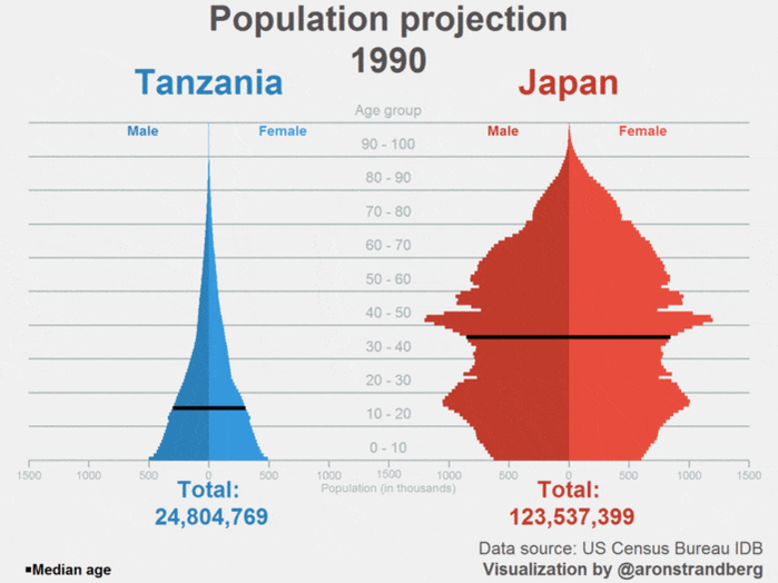 1990~2050の日本とタンザニアの人口ピラミッドの変化。凄い。RT @aronstrandberg #Tanzania becoming more populous than #Japan  https://t.co/kcb6qH4GjZ