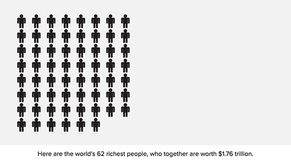 62 people own the same amount as half the world's population. Here's what that looks like: https://t.co/xekkS3ZN5m https://t.co/fbT5xKLrrJ