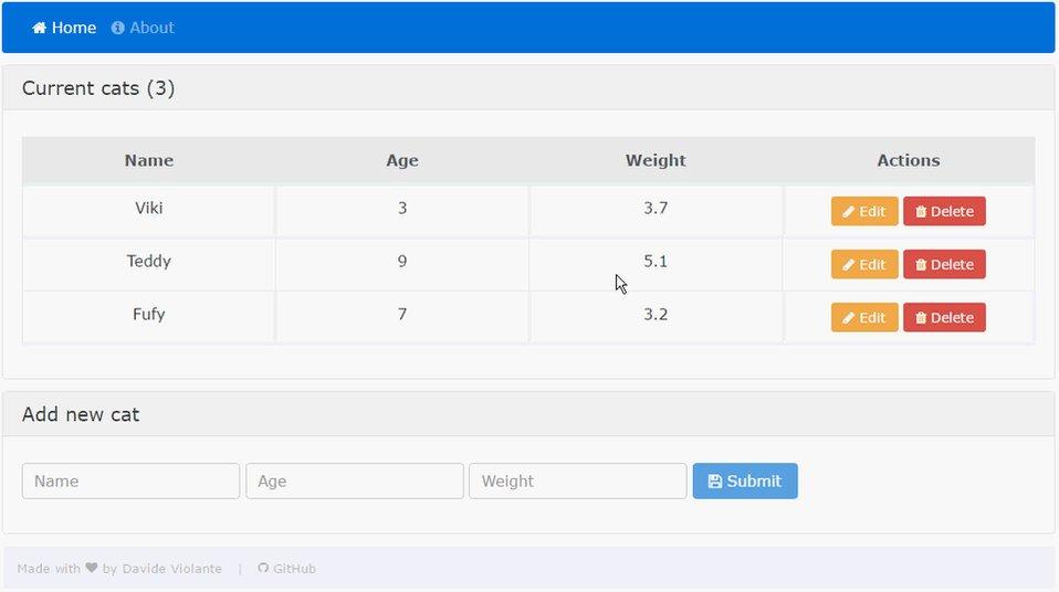 Basic project using MEAN stack: #AngularJS 2 + #ExpressJS + Mongoose.js + #NodeJS