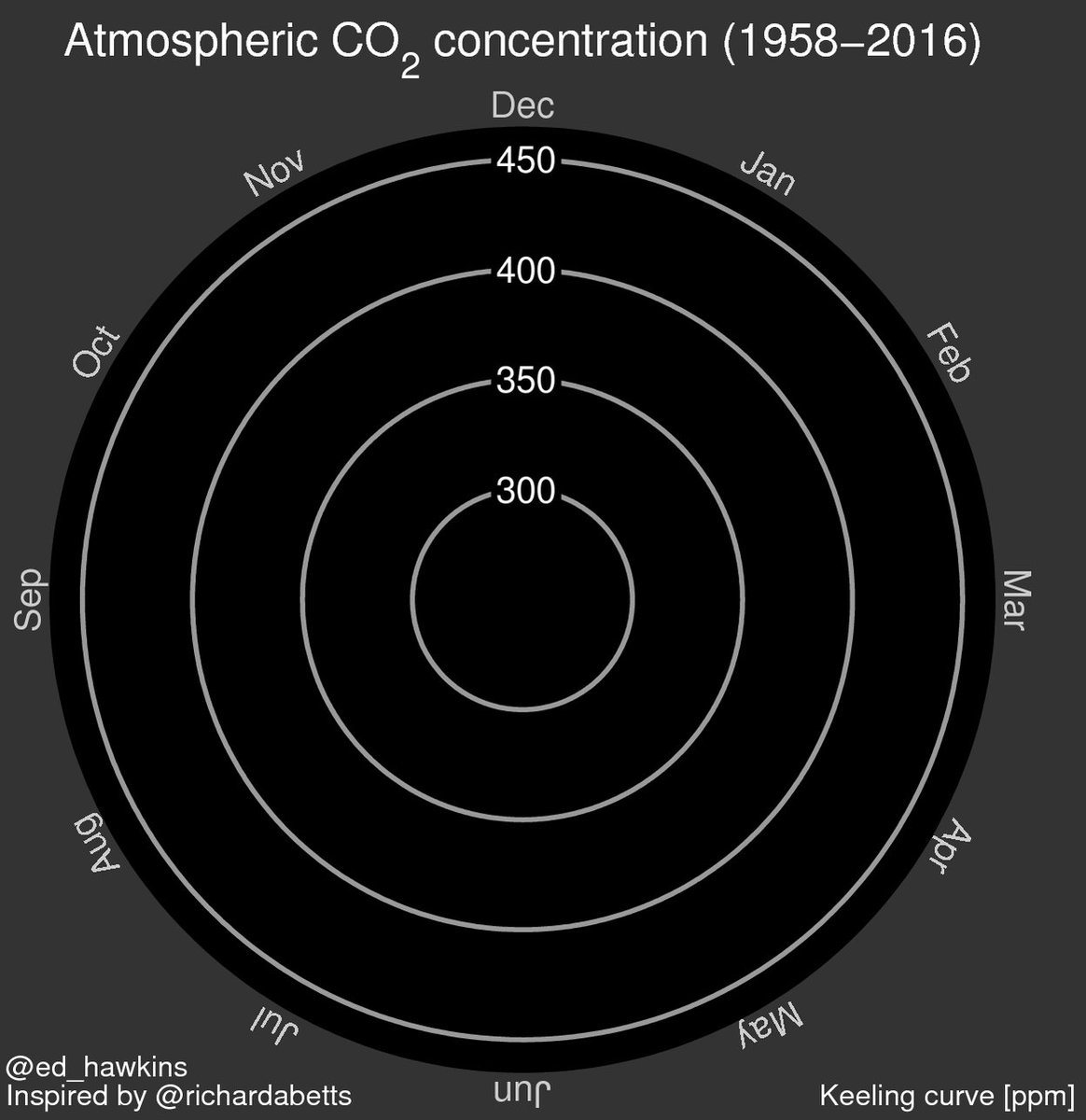 ..and from @ed_hawkins here's a spiral graph of the Mauna Loa CO2 record + our forecast of > 400 ppm for all of 2016 https://t.co/coFan9AArQ