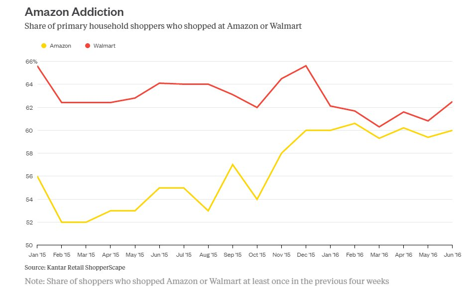 For 1st time ever, people are shopping at Amazon at the same frequency as Walmart (60% of people, vs 31% in 2009) https://t.co/niflATo6HH
