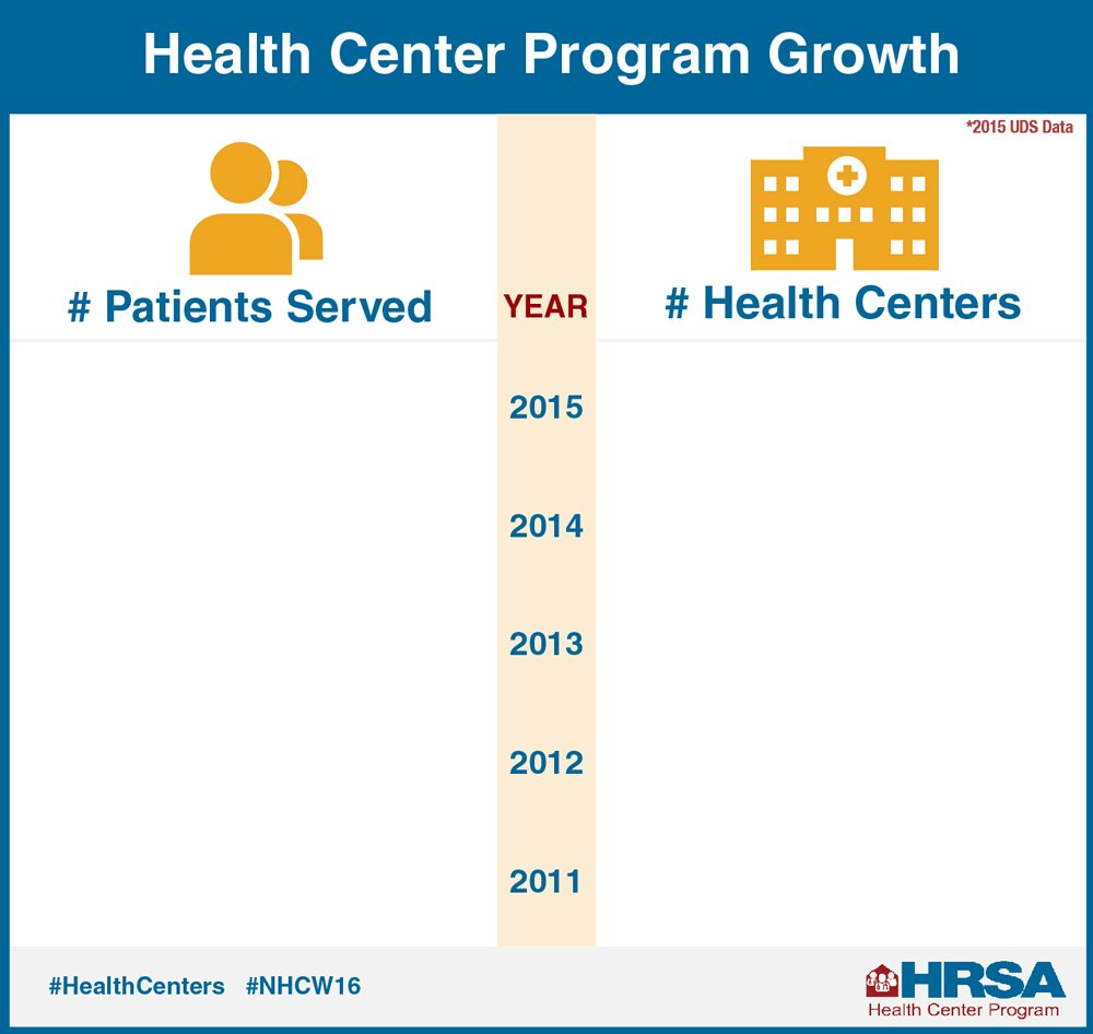 #HealthCenters deliver preventive & primary health care to over 24M patients. #NHCW16 https://t.co/jTBysWGT17 https://t.co/TVsNml5KRI