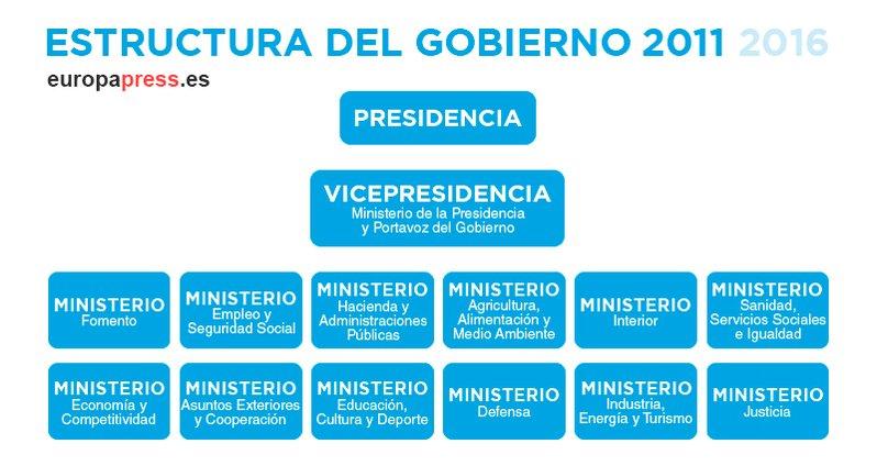 Roberto villar rvilouc twitter for Estructura ministerio del interior