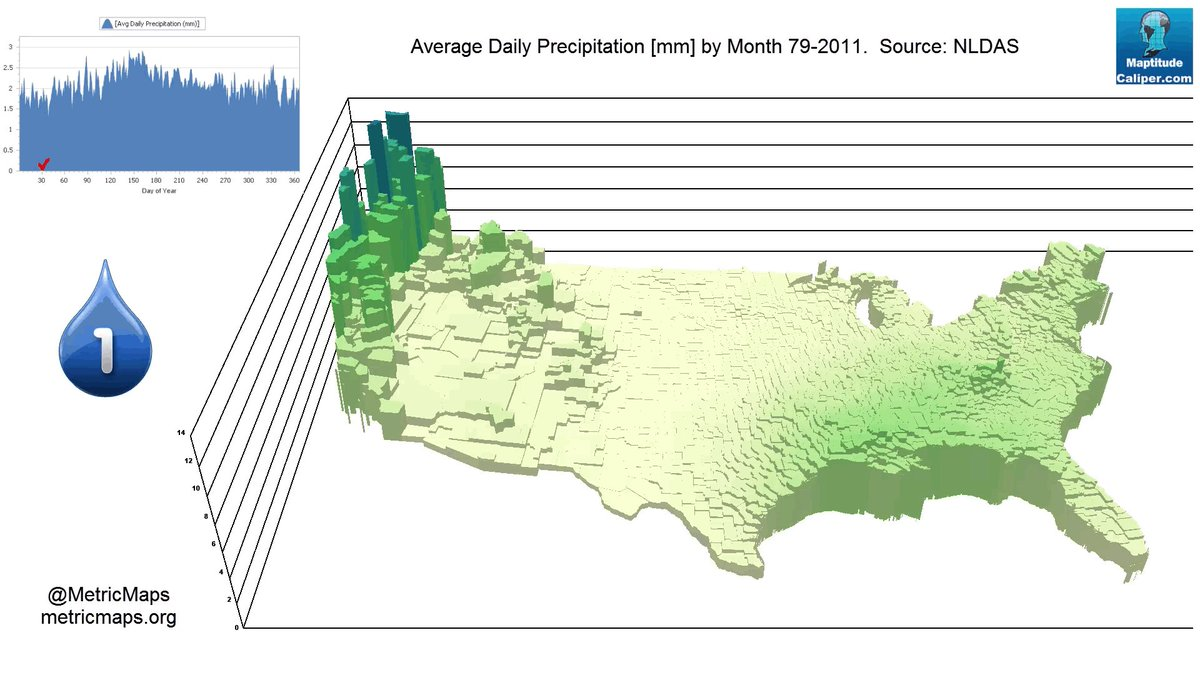Monthly mean precipitation in the US in mm/day. Wet winters in the west. Wet summers and autumn in the east. https://t.co/m41JaF6dwS