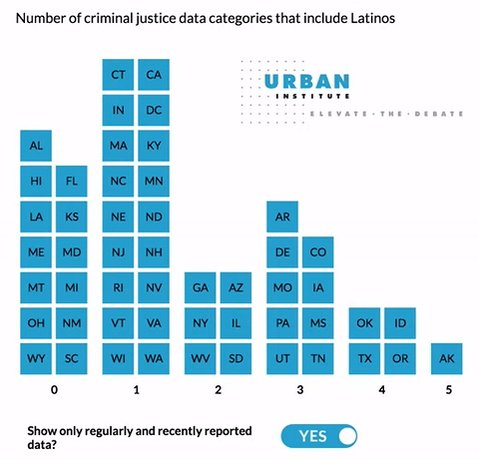 Study Shows Shortfalls in Tracking Race and Ethnicity in U.S. Criminal Justice System