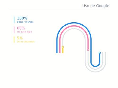 Nota: Los datos de esta gráfica son un 99% reales. Crea tu gif aquí: datagifmaker.withgoogle.com