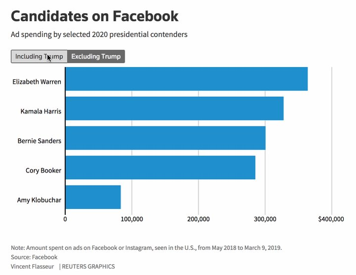 Facebook's presidential foes are also its customers http://reut.rs/2u4Xazn @jennifersaba @GinaChon