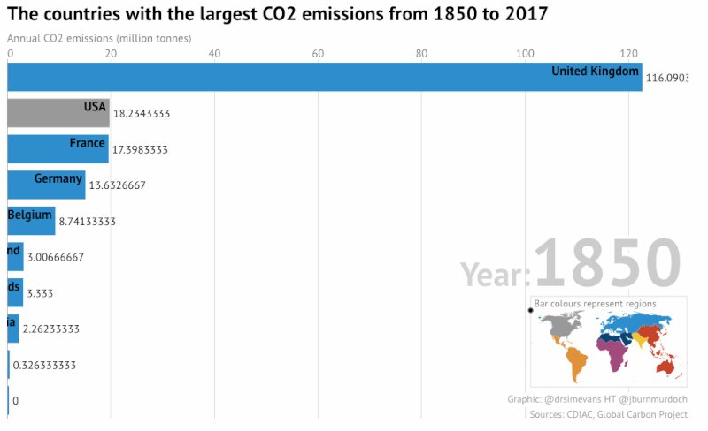 Image for the Tweet beginning: **Bar Chart Race for CO2**  The