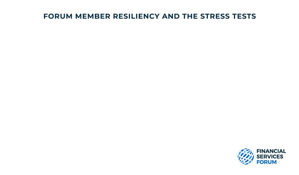 Image for the Tweet beginning: How resilient are the 8