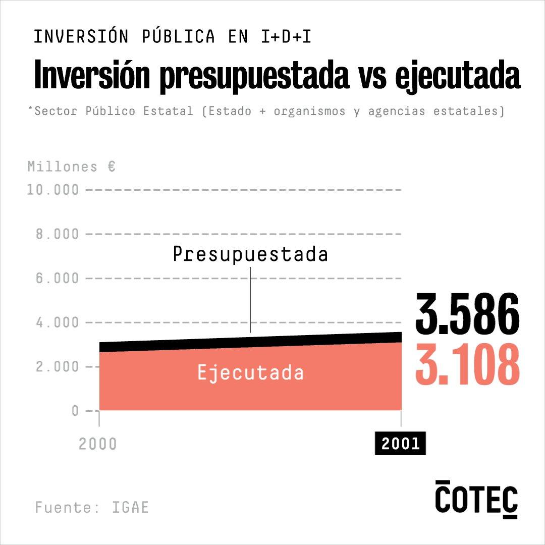 1. España disponía en 2018 de 7.003 millones de euros de presupuesto público para el conjunto de la Política 46 (I+D+I), de los cuales se invirtieron de forma efectiva 3.278, un 46,8% #Ejecución_IDI 👇