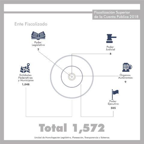 ¿Qué información contiene nuestro Programa Anual de Auditorías para la Fiscalización de la #CuentaPública?  - Total de auditorías programadas - Entes sujetos a fiscalización - Tipos de auditoría que se practicarán  Consúltalo en: http://bit.ly/2FpOgCI
