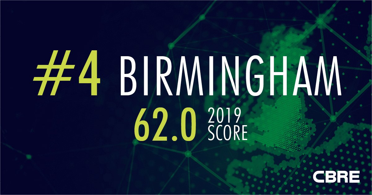 Birmingham has risen three places, from seventh to fourth position in our #CBRETechCities ranking. Home to Advanced, Vodafone, Codemaster, Talk Talk, Fujitsu and Sigma. Discover why https://t.co/y77Gcg6AT3