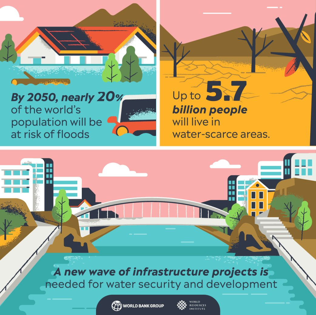 💧Nearly half the world's pop. lives w/ water scarcity 🌊By 2050, nearly 20% of the world's pop. will be at risk of floods 🌏Integrating #GreenandGray infrastructure can help build climate-resilience. NEW REPORT: http://wrld.bg/DK5n30oduC6  @WorldResources @GFDRR #WorldWaterDay
