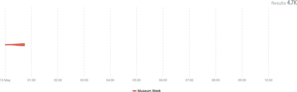 7 giorni, 7 temi, 7 hashtag Inizia oggi la #MuseumWeek con la giornata dedicata a #WomenInCulture e noi la seguiremo tutta la settimana per ascoltare le conversazioni online 🗣️📊 #SocialMonitoring #SocialListening