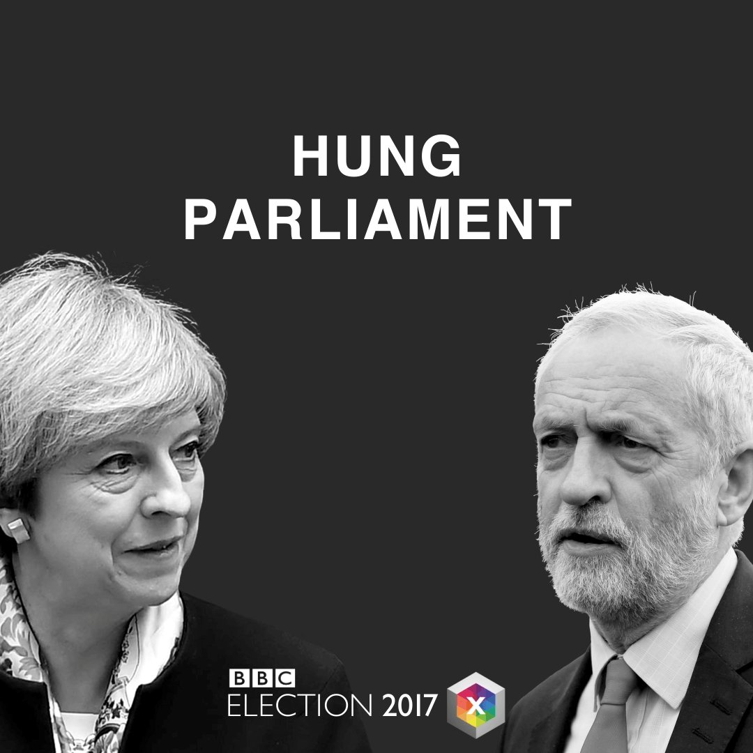 It's official: #HungParliament for UK. No party can win a majority  https://t.co/jpy6wsvCIX #GE2017 #BBCelection