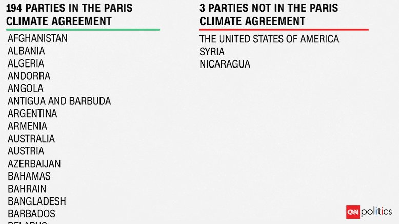 Countries in Paris climate deal vs. countries that are not https://t.co/lDIwuukvMA