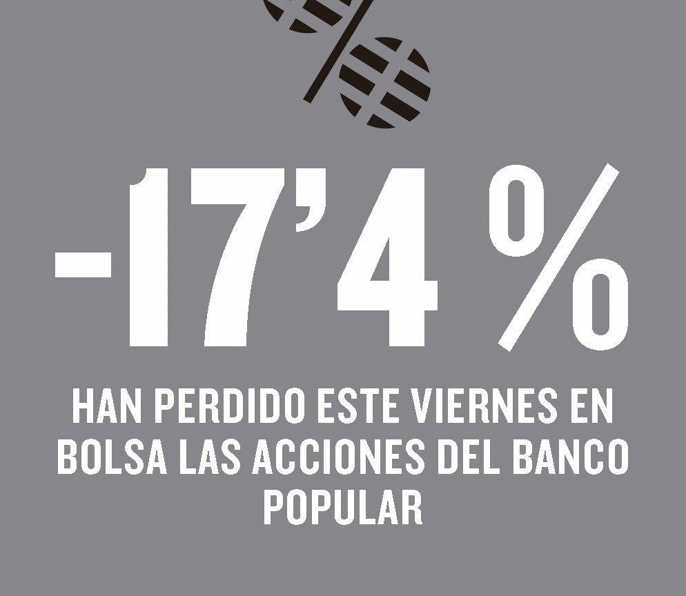 Resultado de imagen de CAIDA bursátil del BANCO Popular,