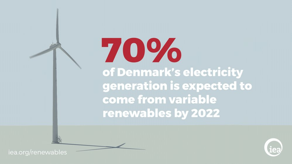 70% of Denmark's electricity generation is expected to come from variable #renewables by 2022 https://t.co/MuCwo3fRN8