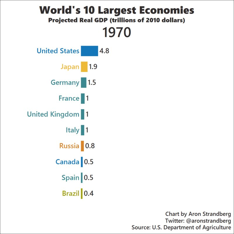 worlds second largest economy qualify - 800×800