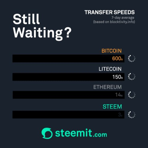Image for the Tweet beginning: How much faster is #STEEM