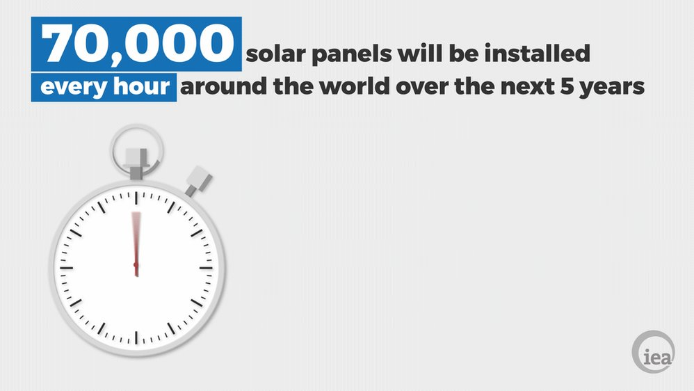 70,000 #solar panels will be installed every hour 🕒 around the world over the next 5 years. Read more 👉 https://t.co/ckRtCZLlpW