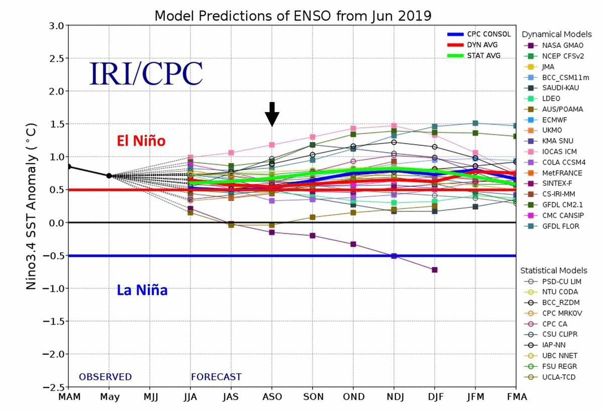 Image for the Tweet beginning: Ensemble model prediction for #ElNino