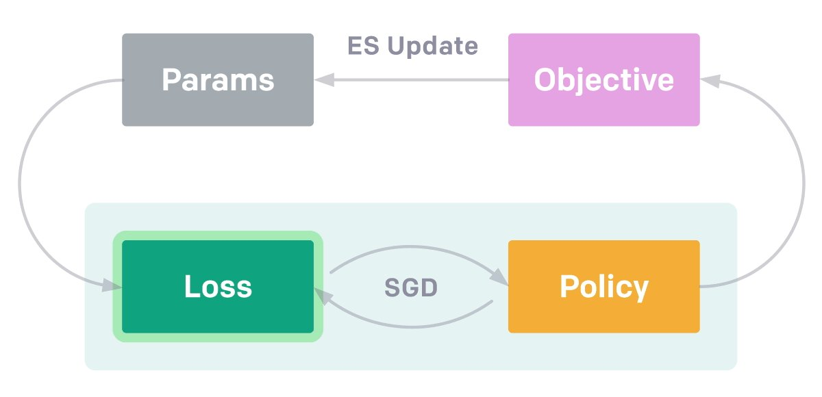 Nice work from OpenAI on evolving loss functions to quickly master new tasks: blog.openai.com/evolved-policy…