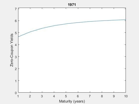 Image for the Tweet beginning: U.S. Treasury zero-coupon yield curve