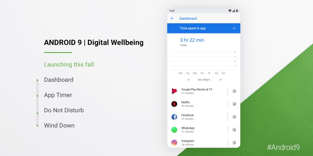 Find the balance that's right for your life with digital wellbeing features. Pixel phones running #Android9 can now download the beta here: goo.gl/FMHrbn
