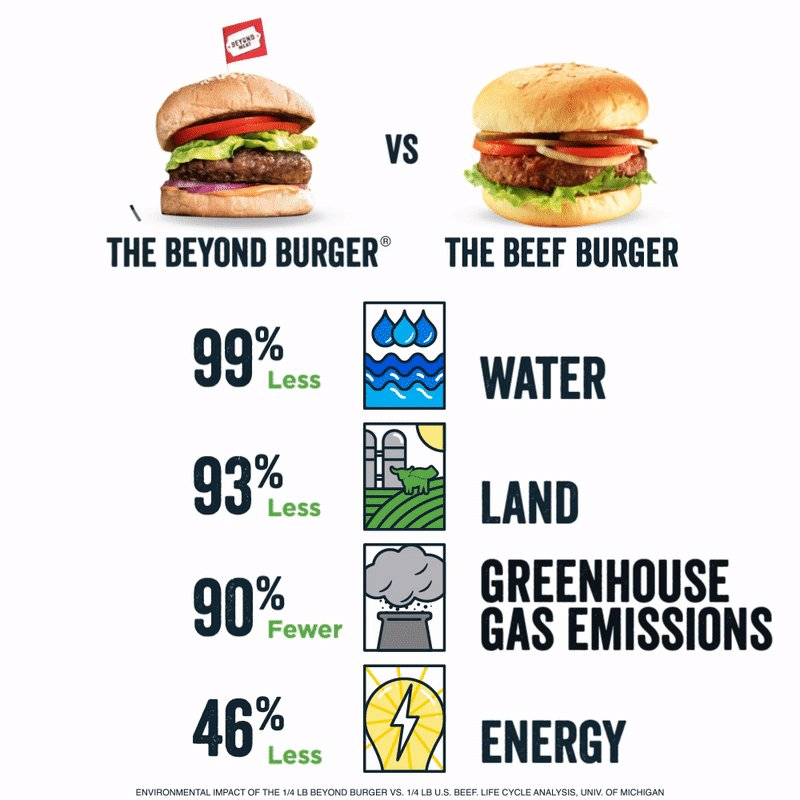 Good for the planet - BUT you forgot to add - AND they taste great! #BeyondBurger @BeyondMeat