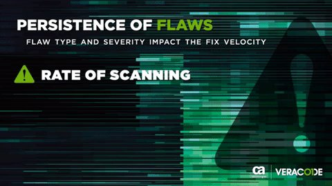 Our #StateofSoftwareSecurity report found that 1 in 4 #codeflaws that are high and critical in severity are not addressed until after 290 days of discovery: https://t.co/1UbtxJ0rZO @Veracode https://t.co/GqetCu9Kfi