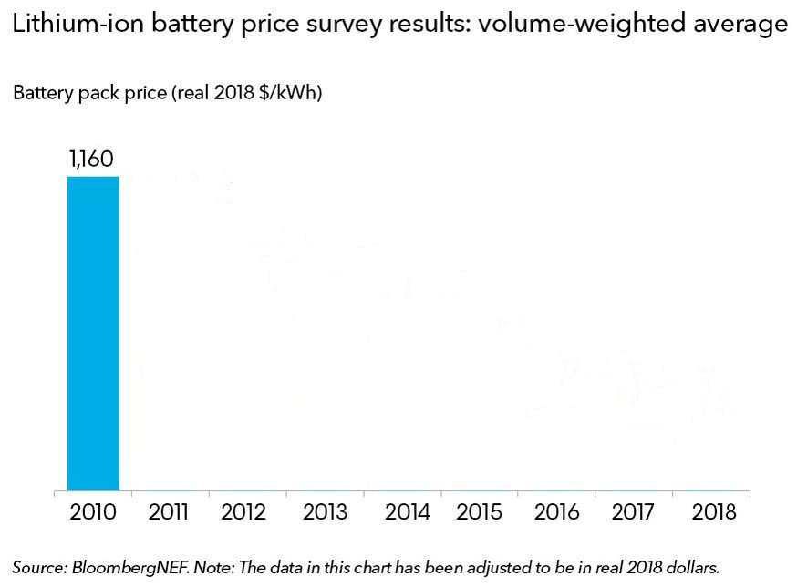Our 2018 Battery Price Survey has found that the volume-weighted average price of a lithium-ion battery pack is $176/kWh - the price has fallen 85% in real terms since 2010 due to tech improvements resulting in higher energy density at the cathode material, cell & pack level.