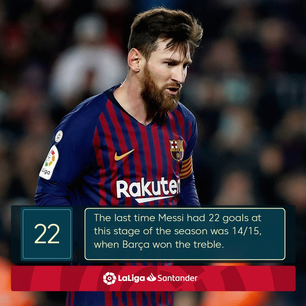 Messi has scored 2⃣2⃣ goals in #LaLigaSantander this season. 🔥  The last time he had this many at this stage was in 14/15, when @FCBarcelona went on to win the treble. 💙🏆❤️  Matchday 24 in numbers: http://laliga.sh/5sg5tw