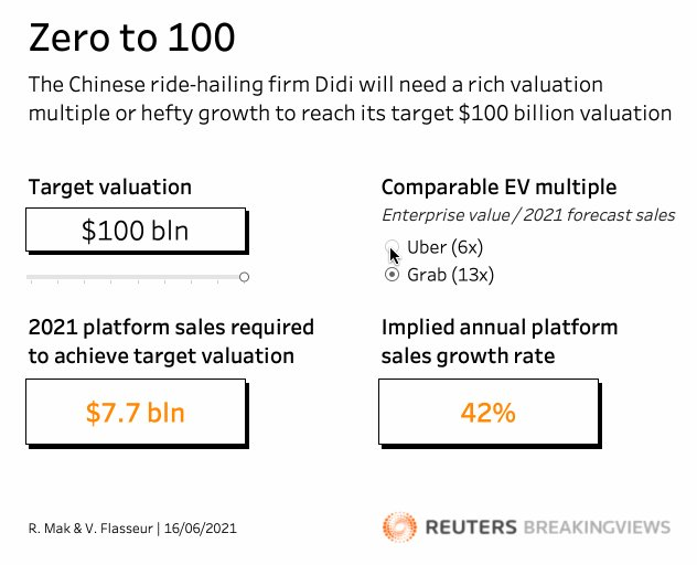 Didi is hoping its IPO will raise $10 bln, which would give it a $100 bln price tag. Justifying that target requires a rich valuation multiple on par with the one sported by Southeast Asian super app Grab. Run the numbers yourself: https://t.co/zXI7thA6hx https://t.co/GflN7gM9jB