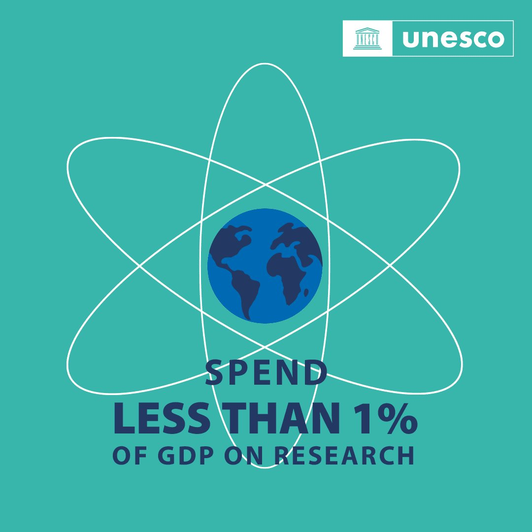 BREAKING NEWS: 80% of countries still invest less than 1% of GDP in research.    To achieve the 2030 deadline for the #GlobalGoals, we need more investment in science.    Read more in the latest @UNESCO #ScienceReport 👉 https://t.co/wNfOXiH4yM #ShareSciences https://t.co/Ab20IVSBEs