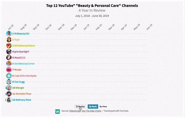 "Like a perfect cateye 👁️ and a steady hand ✍️ #beauty vloggers and #YouTube were simply meant for each other. . VideoAmigo's interactive chart: #Top12 ""Beauty and Personal Care"" power players for this past year. . 👉 Full Analysis » https://t.co/SSa3GiiRDV"