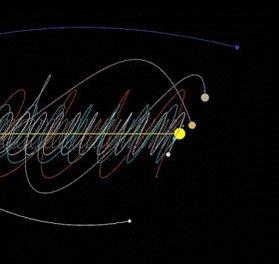 Güneş sisteminde bulunan gezegenlerin hareketleri