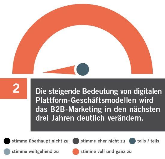 Image for the Tweet beginning: bvik-Trendbarometer Industriekommunikation 2019  Trend TOP 2: