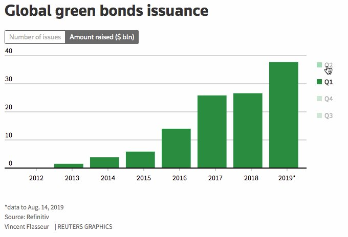My @breakingviews piece on why perfection might be the enemy of better in the world of green bonds: http://bit.ly/2KFBva2