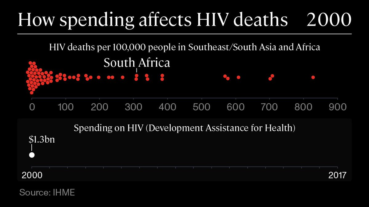 The odds of dying of AIDS in South Africa are less than half what they were at the peak. That progress wouldn't have been possible without the @GlobalFund  and other global health organizations. Even more progress is possible if we keep up the fight:  https://b-gat.es/35ANIFj